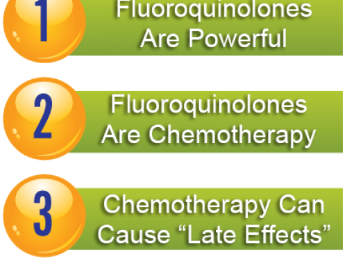 Fluoroquinolone Delayed Adverse Reactions:  Simple Three Step Logic