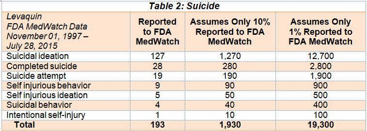 Table 2 Suicide
